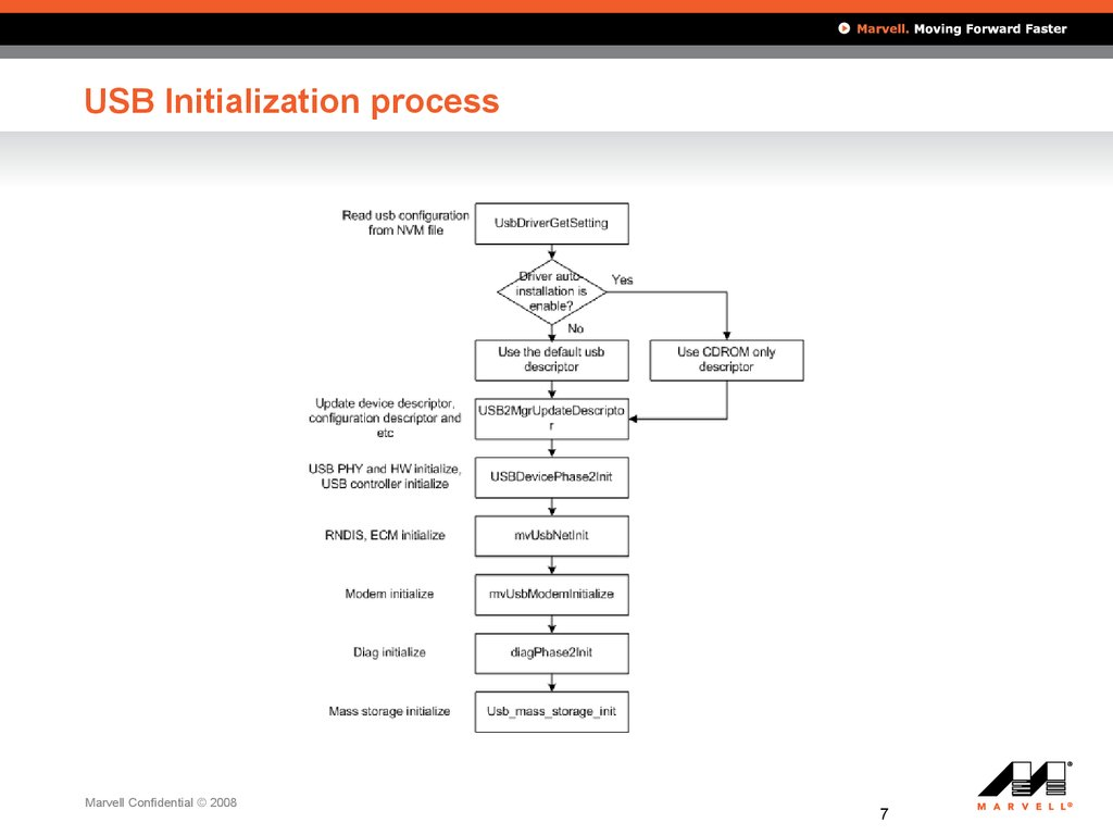 USB Initialization process