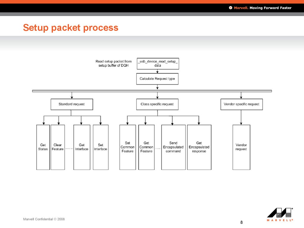 Setup packet process