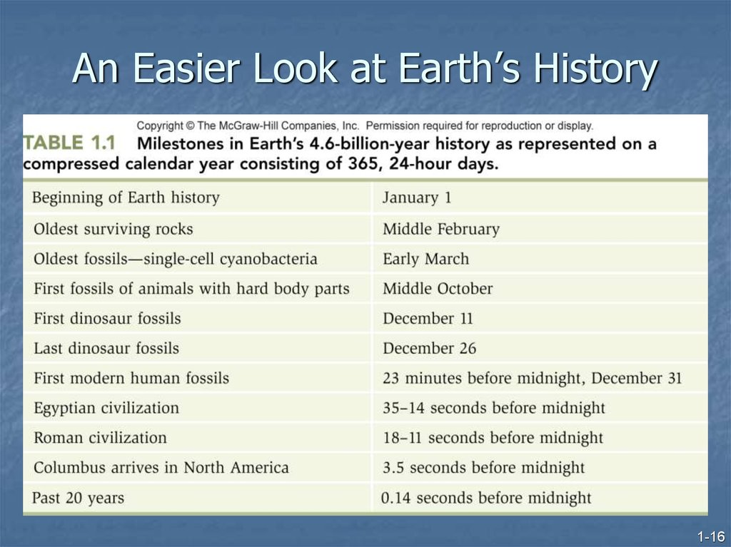 An Easier Look at Earth's History