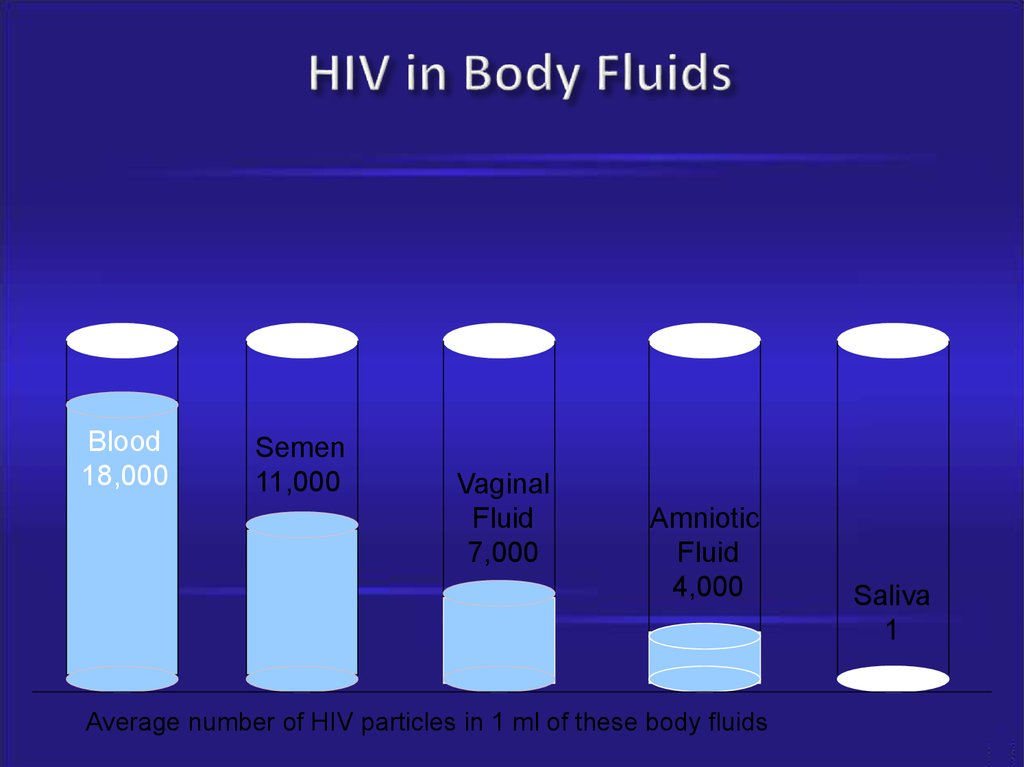 HIV in Body Fluids