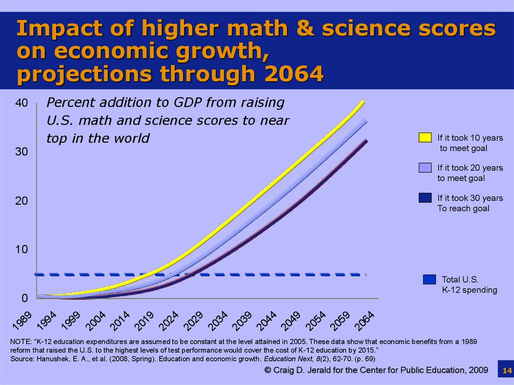 Impact of higher math & science scores on economic growth, projections through 2064