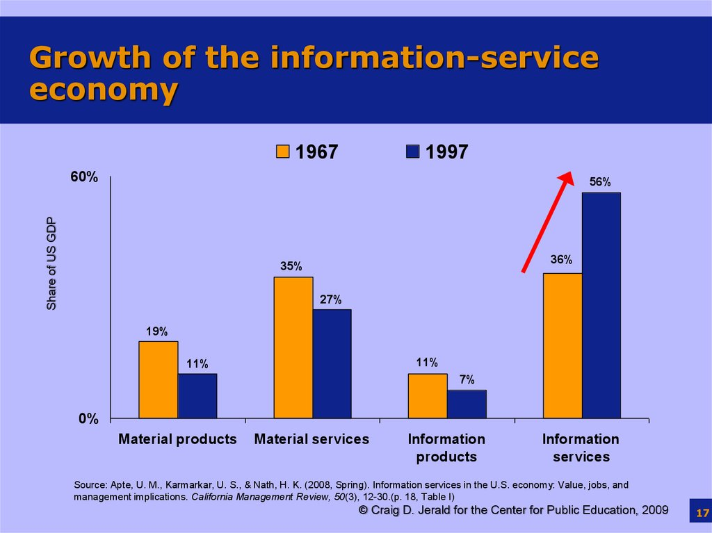 Growth of the information-service economy
