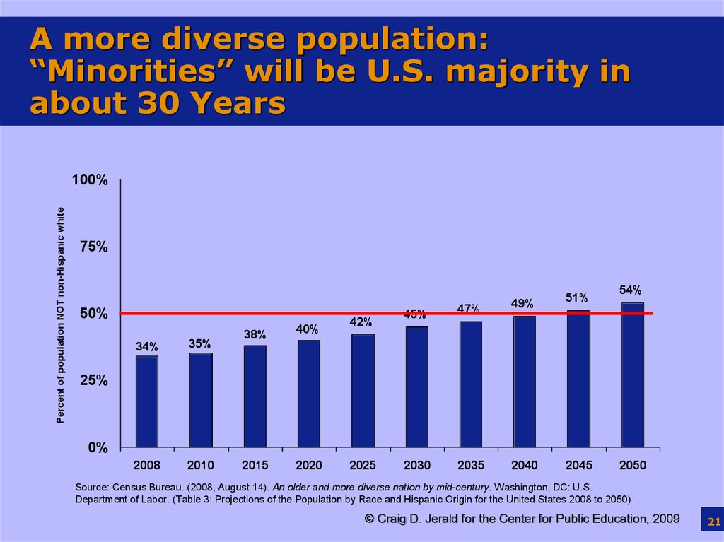 "A more diverse population: ""Minorities"" will be U.S. majority in about 30 Years"