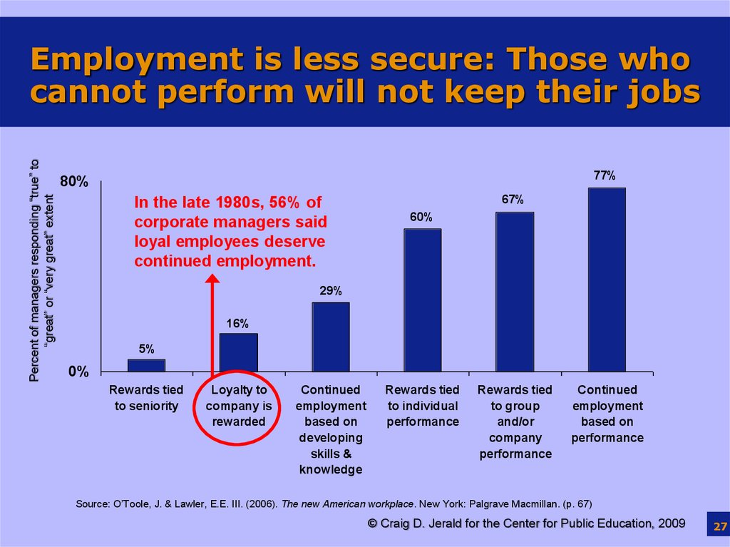 Employment is less secure: Those who cannot perform will not keep their jobs