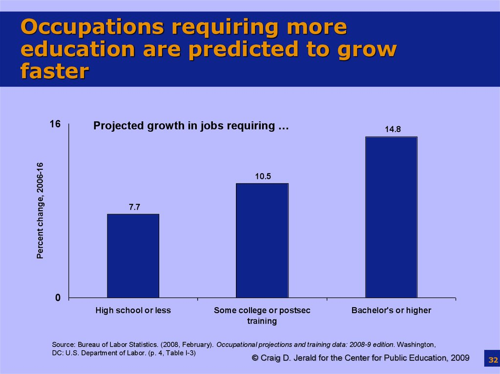 Occupations requiring more education are predicted to grow faster