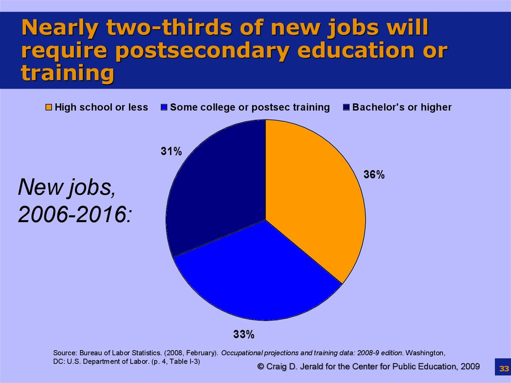 Nearly two-thirds of new jobs will require postsecondary education or training