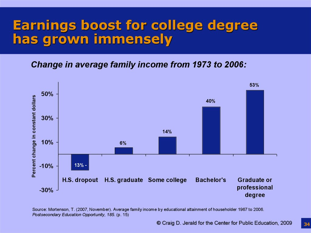 Earnings boost for college degree has grown immensely