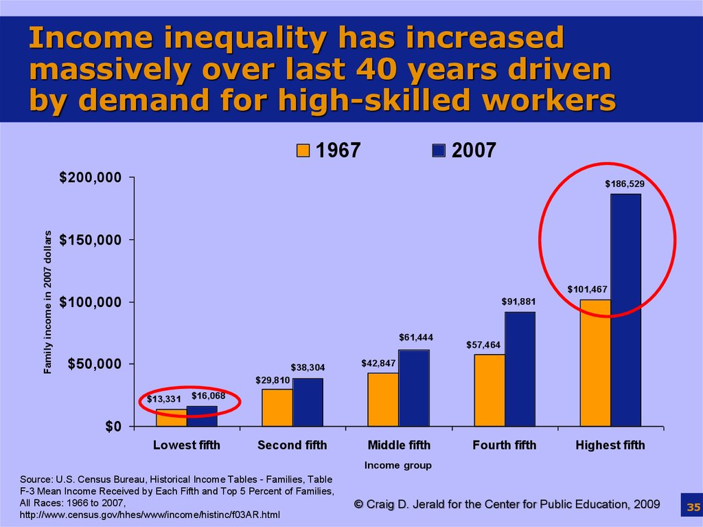 Income inequality has increased massively over last 40 years driven by demand for high-skilled workers