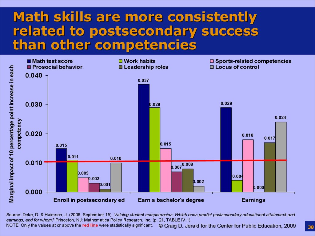 Math skills are more consistently related to postsecondary success than other competencies