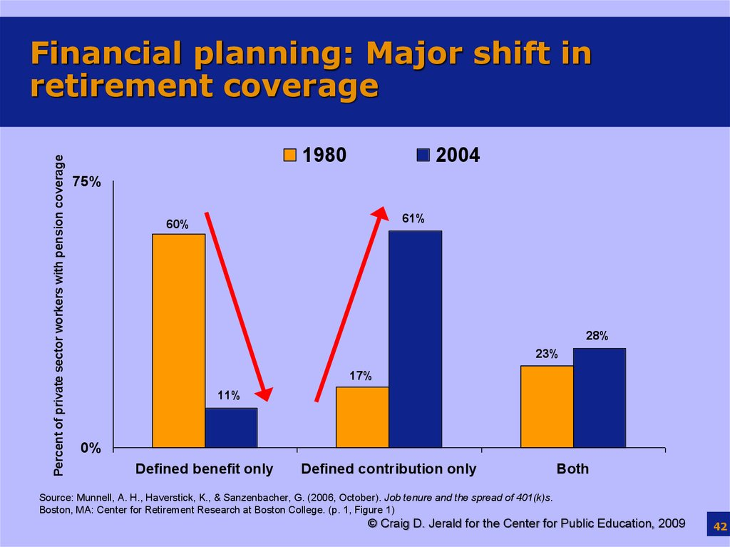 Financial planning: Major shift in retirement coverage