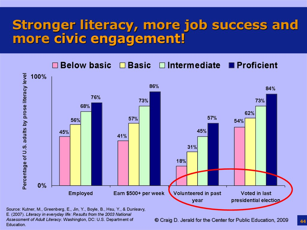 Stronger literacy, more job success and more civic engagement!