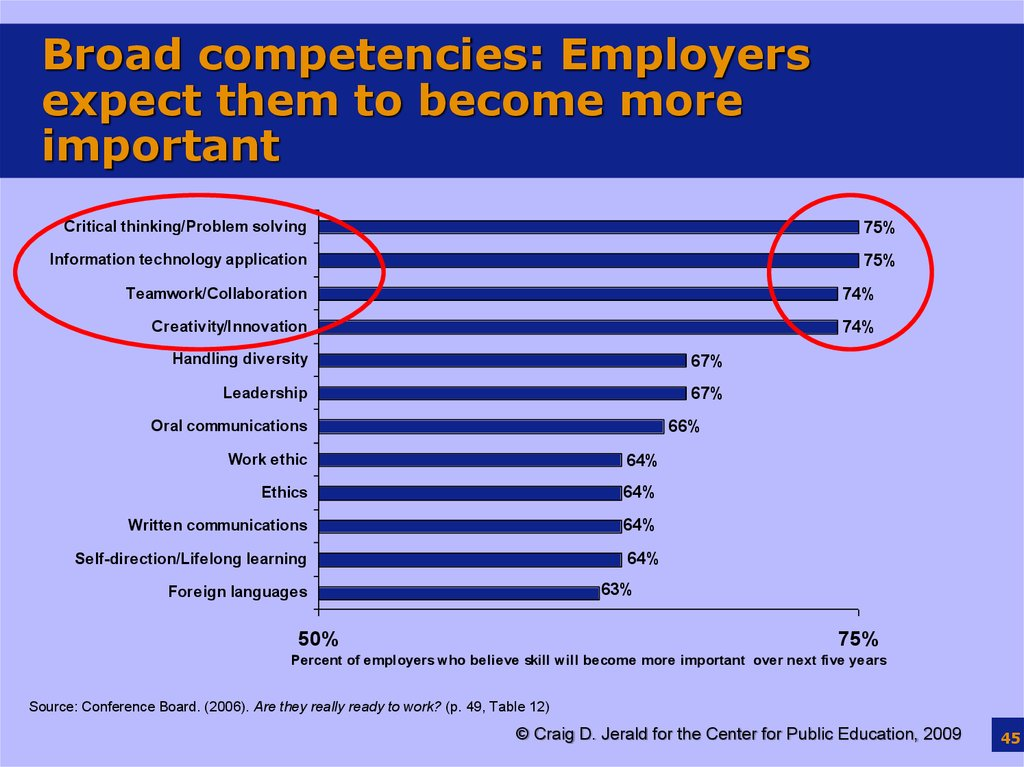 Broad competencies: Employers expect them to become more important