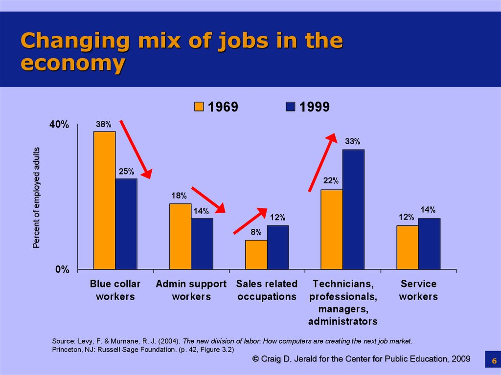 Changing mix of jobs in the economy