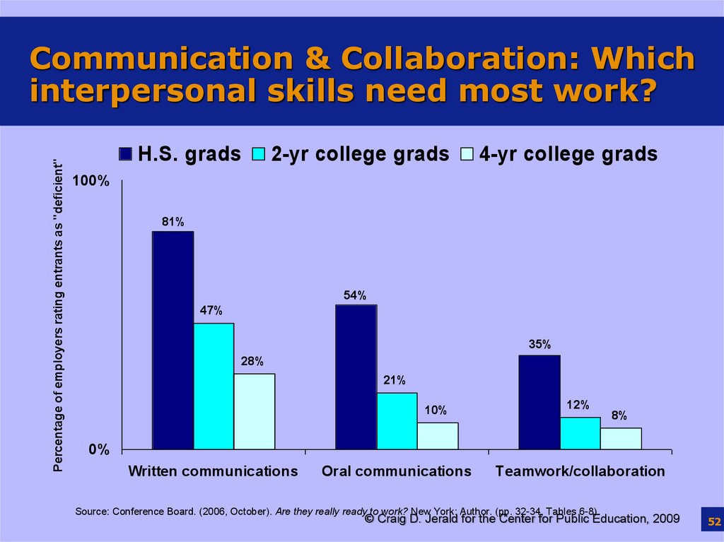 Communication & Collaboration: Which interpersonal skills need most work?