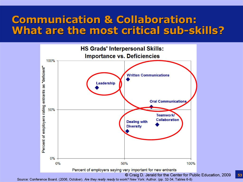 Communication & Collaboration: What are the most critical sub-skills?