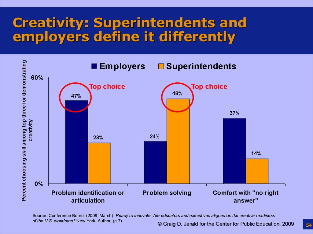 Creativity: Superintendents and employers define it differently