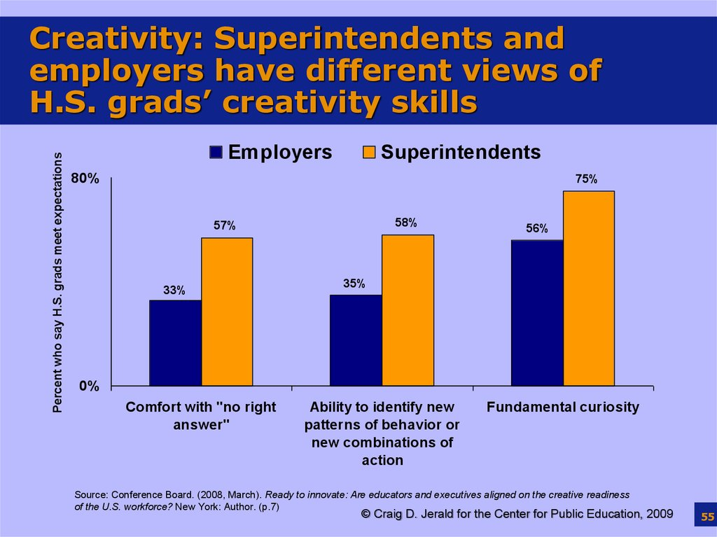 Creativity: Superintendents and employers have different views of H.S. grads' creativity skills