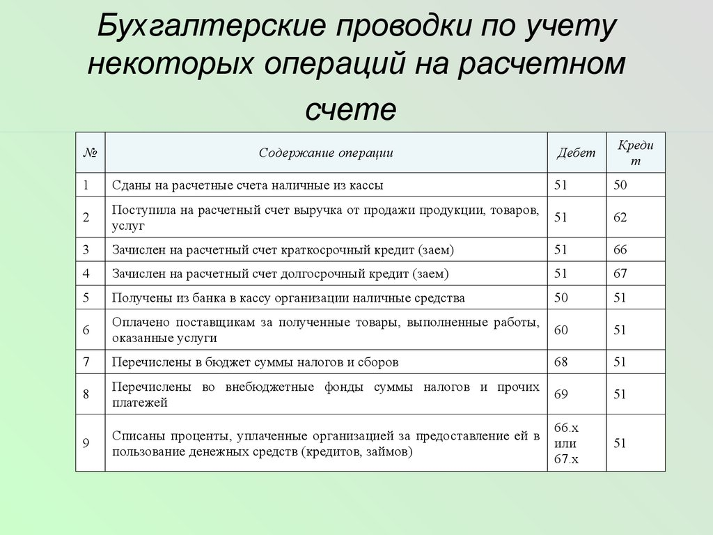 шпаргалка документальное оформление и учет операций на расчетных счетах