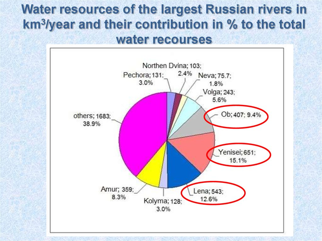 water resource Water resources (vodnye resursy) was founded in 1972 to present materials on the assessment of water resources, integrated waterresource use, water quality, and environmental protection.