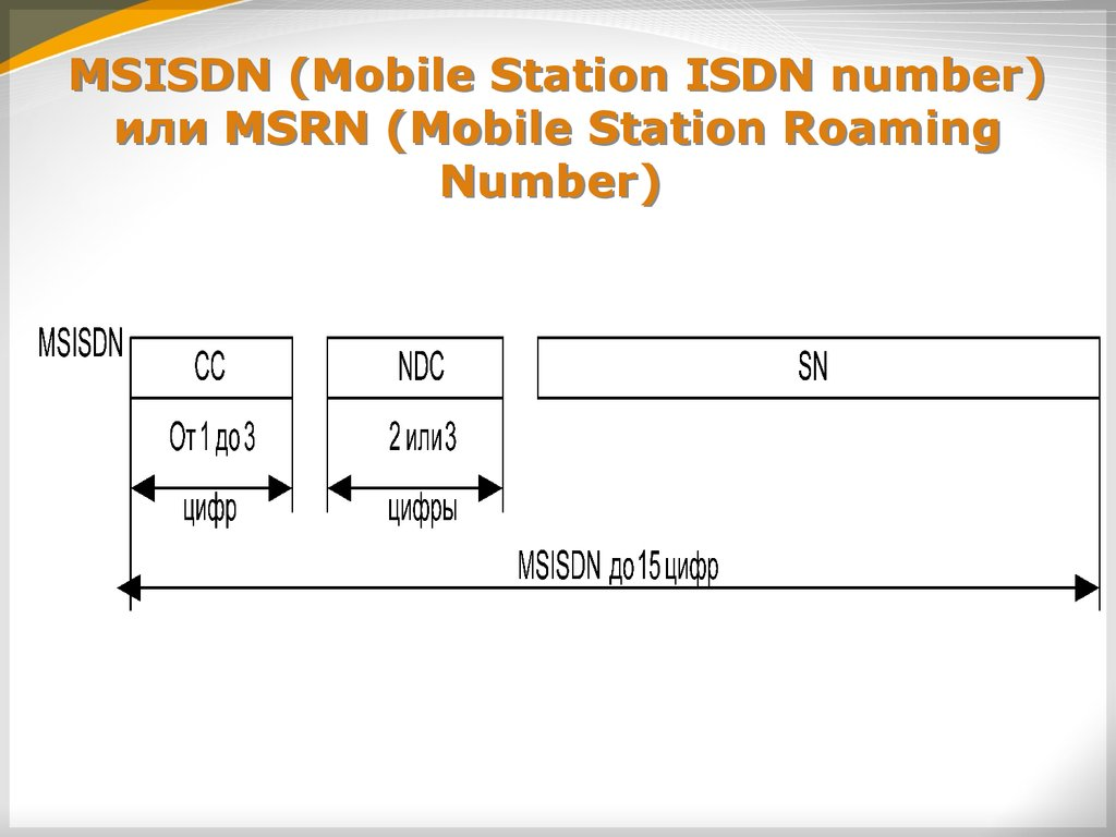 MSISDN (Mobile Station ISDN number) или MSRN (Mobile Station Roaming Number)