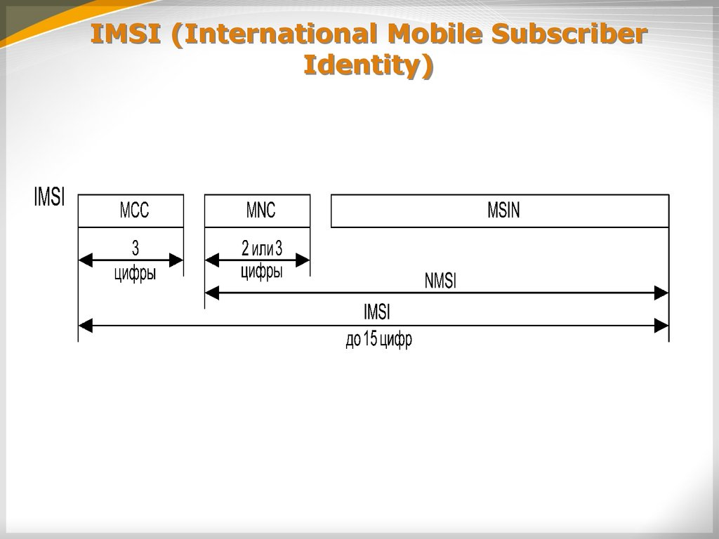 IMSI (International Mobile Subscriber Identity)