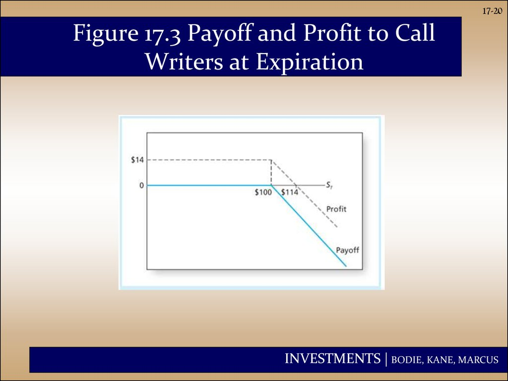 Figure 17.3 Payoff and Profit to Call Writers at Expiration