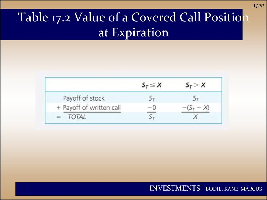 Table 17.2 Value of a Covered Call Position at Expiration