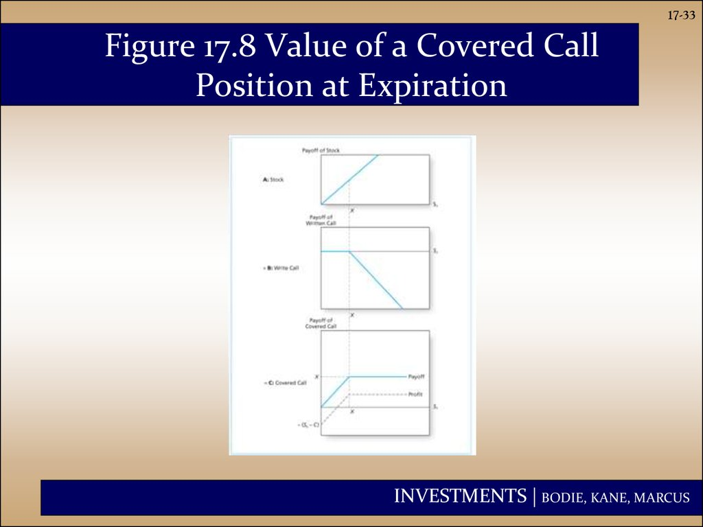 Figure 17.8 Value of a Covered Call Position at Expiration