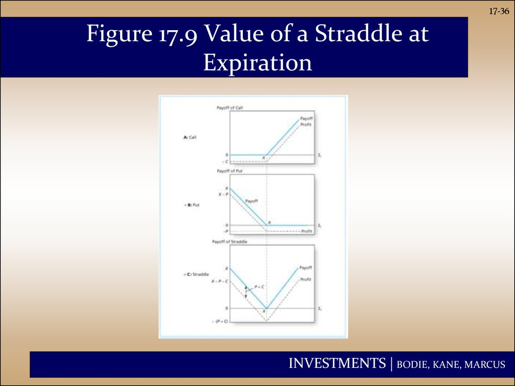Figure 17.9 Value of a Straddle at Expiration