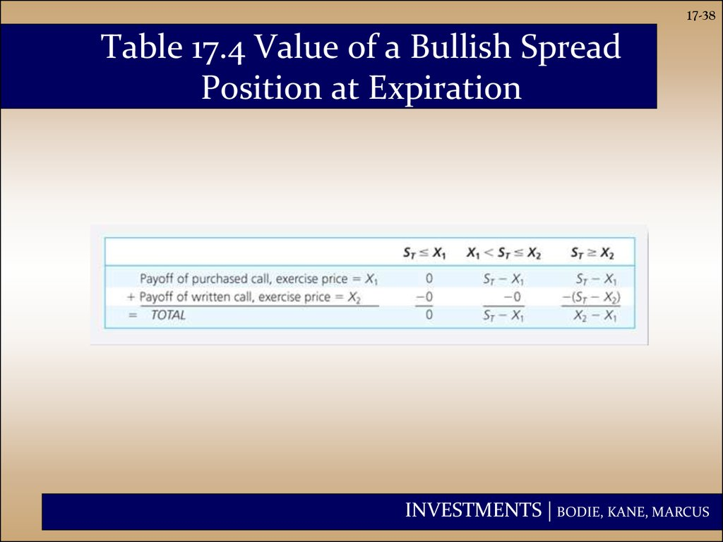 Table 17.4 Value of a Bullish Spread Position at Expiration
