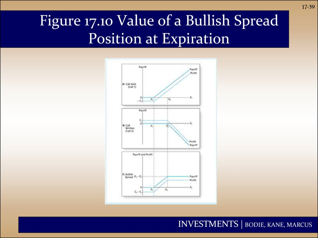 Figure 17.10 Value of a Bullish Spread Position at Expiration