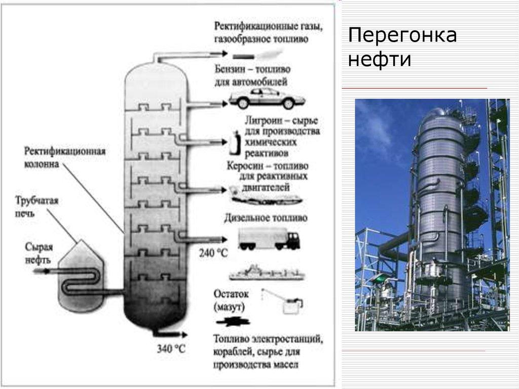 этом схемы картинки первичной переработки нефти баня