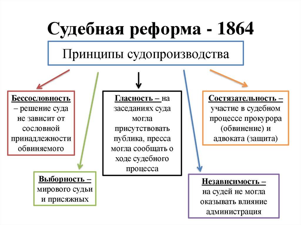 судебная реформа 19 века