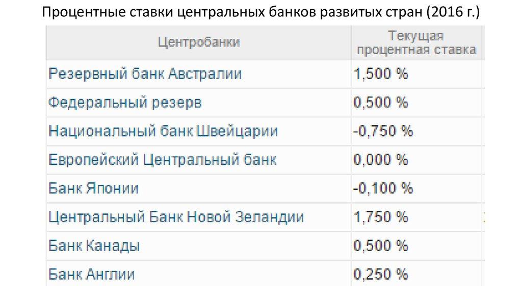потребительский кредит проценты сбербанк россии