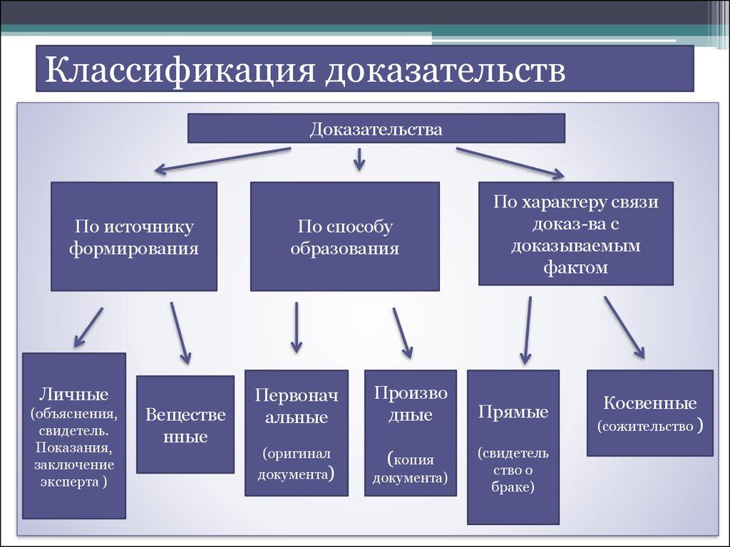 понятие и структура процесса доказывания в уголовном процессе шпаргалка