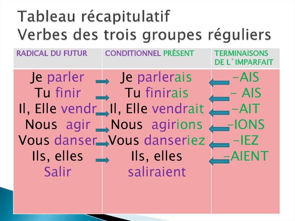 Le Conditionnel Present Conjugaison Et Application Online Presentation
