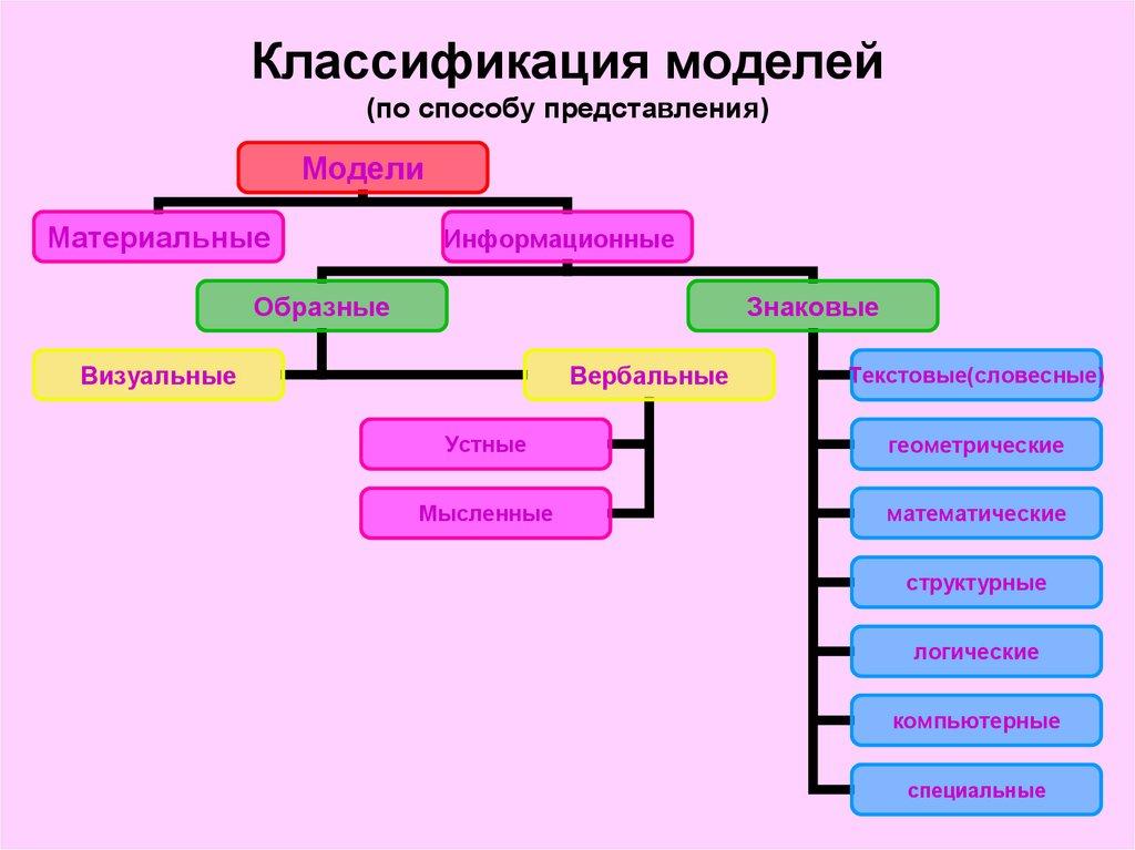 схема классификация моделей по способу представления