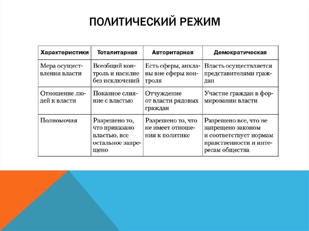 основные характеристики авторитарных политических режимов остальном