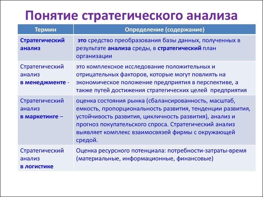 Стратегический анализ деятельности фирмы доклад 3238