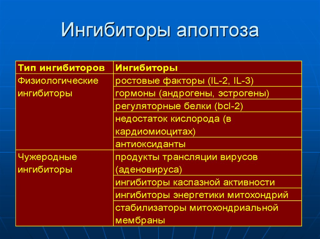 Некроз апоптоз таблица
