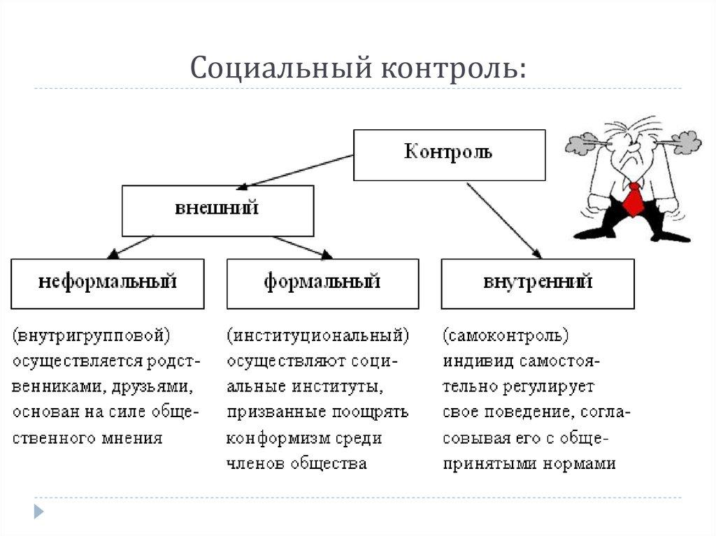 шпаргалка виды социальный функции контроль его и