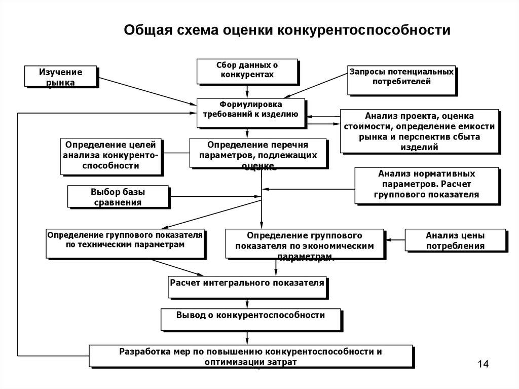 Методы исследования процессов создания механизмов конкурентоспособности