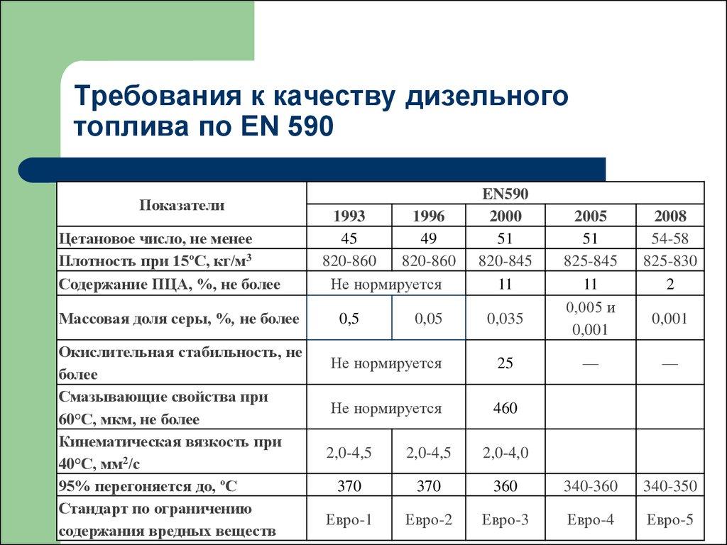 Показатели качества дизельного топлива