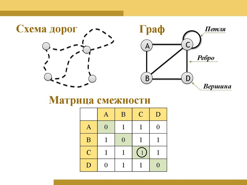 Графы сети решение задач решение задачи по факторингу