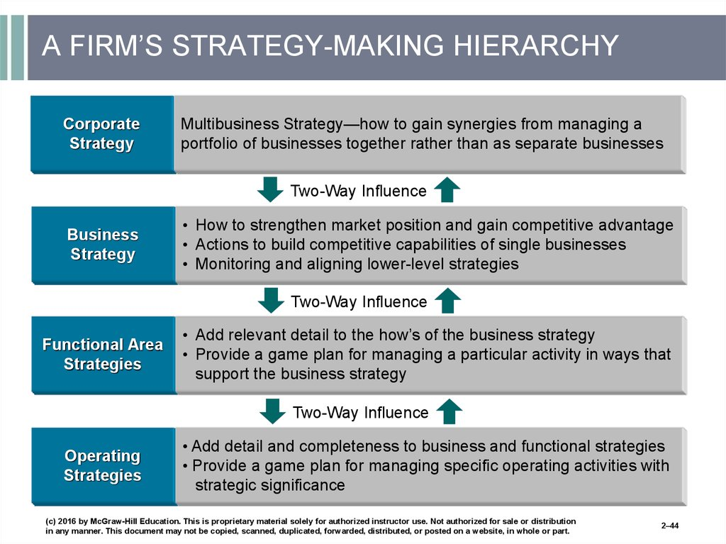 A FIRM'S STRATEGY-MAKING HIERARCHY