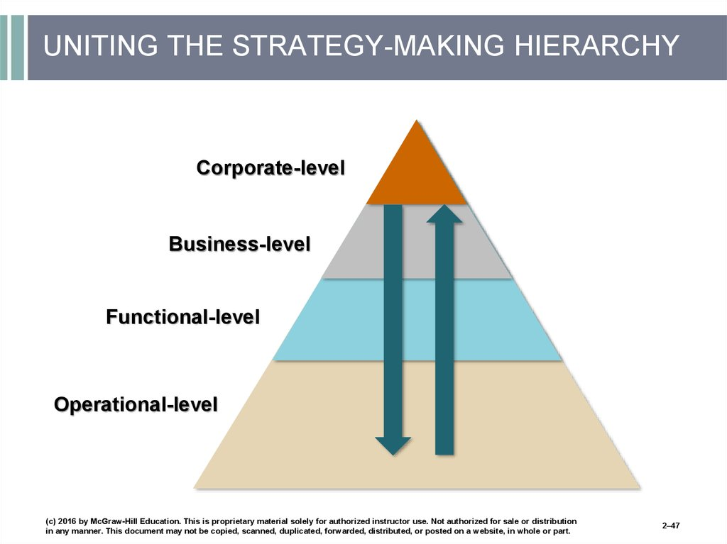UNITING THE STRATEGY-MAKING HIERARCHY