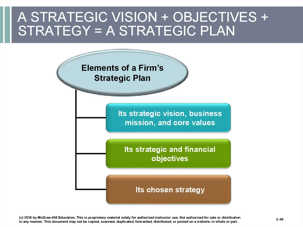A STRATEGIC VISION + OBJECTIVES + STRATEGY = A STRATEGIC PLAN