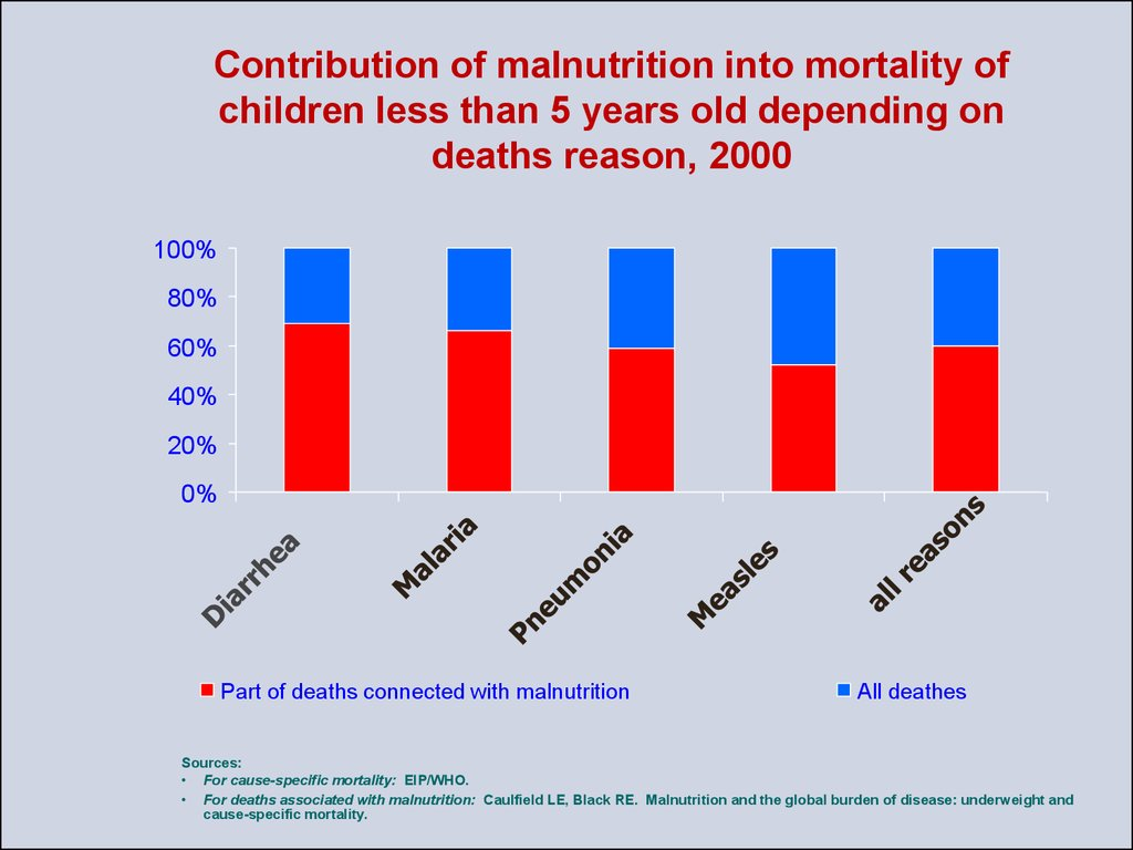 Contribution of malnutrition into mortality of children less than 5 years old depending on deaths reason, 2000
