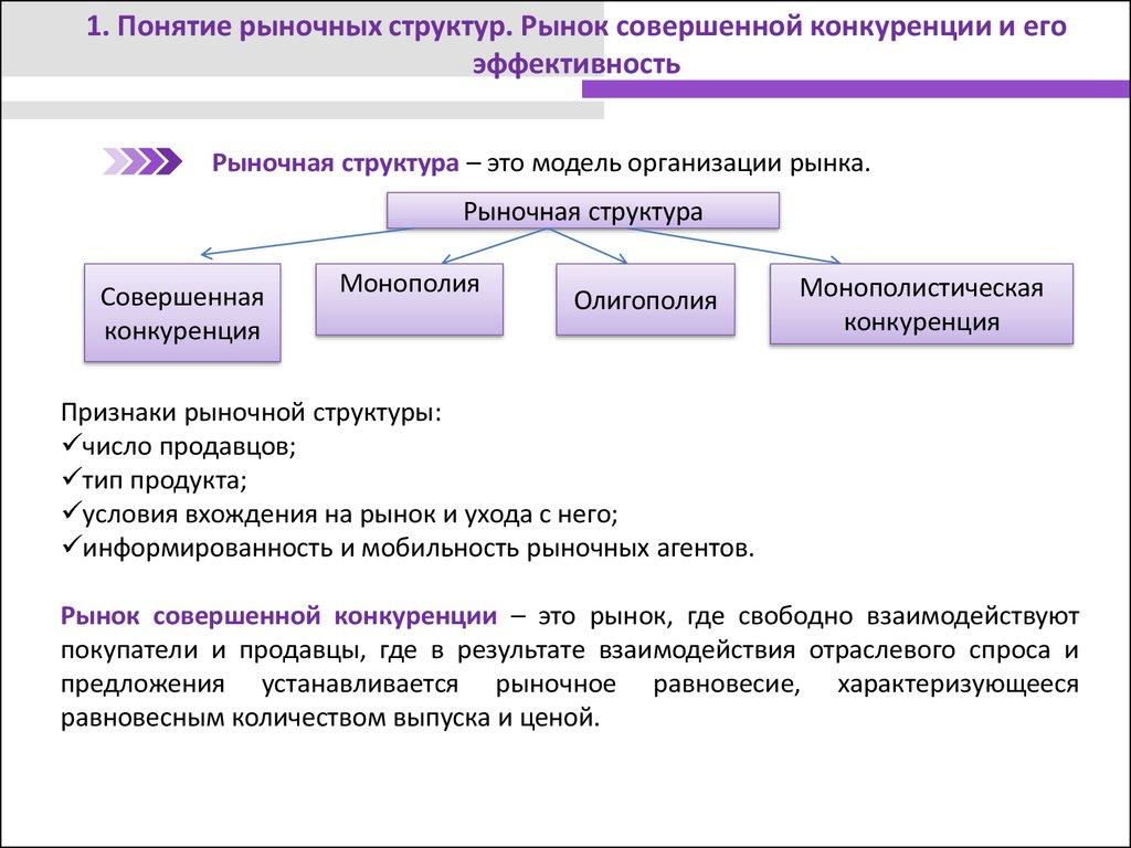 Модели рыночных структур задачи с решениями