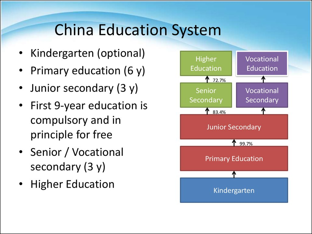 China Education System
